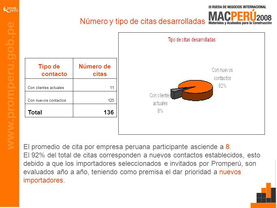 Número y tipo de citas desarrolladas Tipo de contacto Número de citas Con clientes actuales11 Con nuevos contactos125 Total136 El promedio de cita por