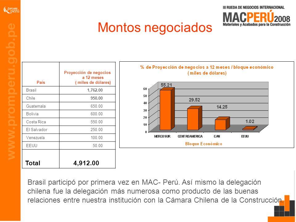 Montos negociados País Proyección de negocios a 12 meses ( miles de dólares) Brasil 1,762.00 Chile 950.00 Guatemala 650.00 Bolivia 600.00 Costa Rica 5