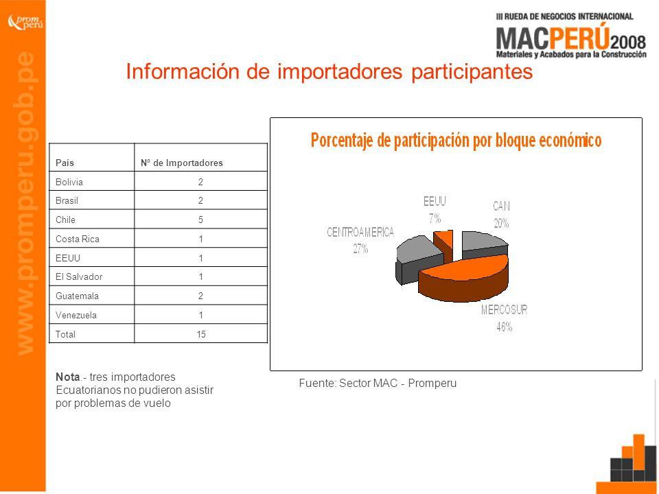 Información de importadores participantes PaísNº de Importadores Bolivia2 Brasil2 Chile5 Costa Rica1 EEUU1 El Salvador1 Guatemala2 Venezuela1 Total15