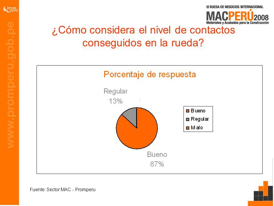 ¿Cómo considera el nivel de contactos conseguidos en la rueda? Fuente: Sector MAC - Promperu