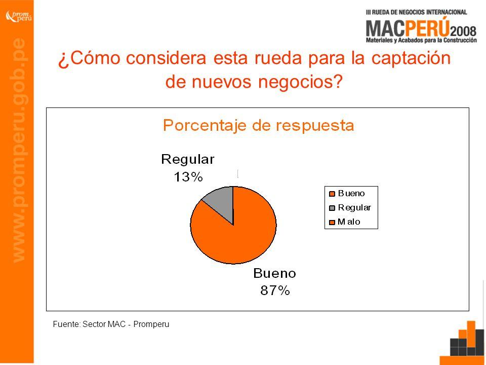 ¿ Cómo considera esta rueda para la captación de nuevos negocios? Fuente: Sector MAC - Promperu