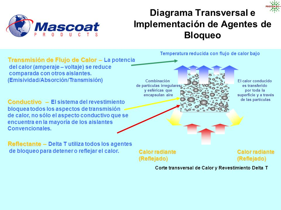 Diagrama Transversal e Implementación de Agentes de Bloqueo Reflectante – Reflectante – Delta T utiliza todos los agentes de bloqueo para detener o re
