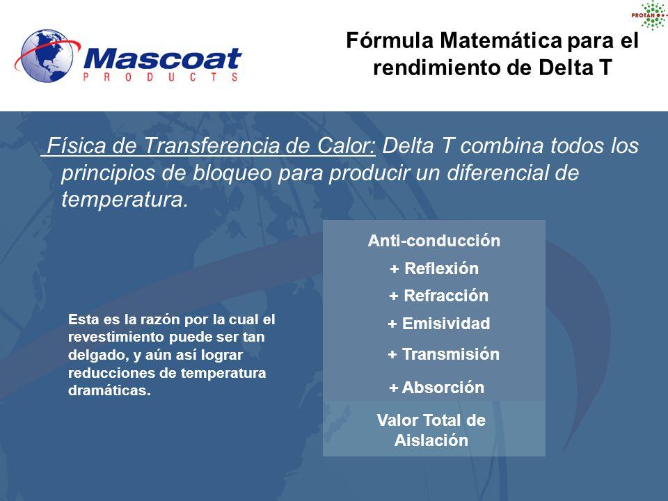 Física de Transferencia de Calor: Delta T combina todos los principios de bloqueo para producir un diferencial de temperatura. Anti-conduction + Refle