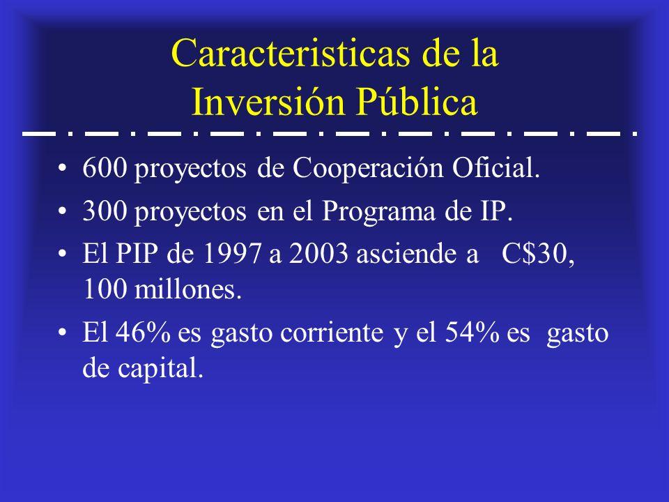 Caracteristicas de la Inversión Pública 600 proyectos de Cooperación Oficial.