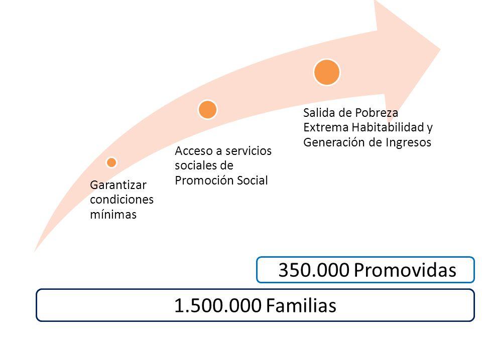 Garantizar condiciones mínimas Acceso a servicios sociales de Promoción Social Salida de Pobreza Extrema Habitabilidad y Generación de Ingresos 350.000 Promovidas 1.500.000 Familias