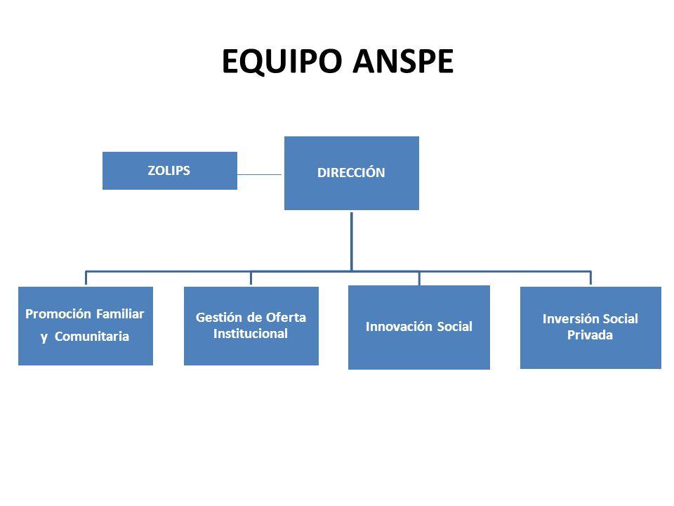 ZOLIPS DIRECCIÓN Promoción Familiar y Comunitaria Gestión de Oferta Institucional Innovación Social Inversión Social Privada EQUIPO ANSPE