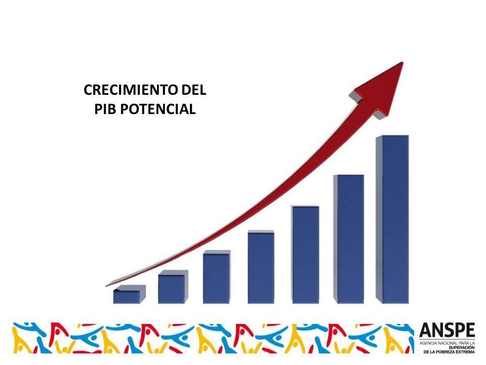 CRECIMIENTO DEL PIB POTENCIAL