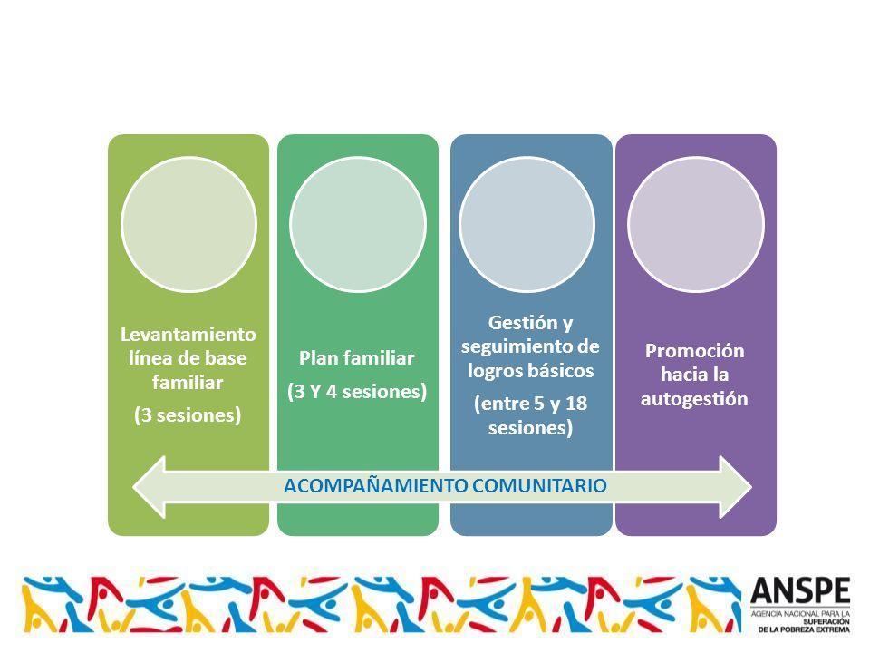 Levantamiento línea de base familiar (3 sesiones) Plan familiar (3 Y 4 sesiones) Gestión y seguimiento de logros básicos (entre 5 y 18 sesiones) Promoción hacia la autogestión ACOMPAÑAMIENTO COMUNITARIO
