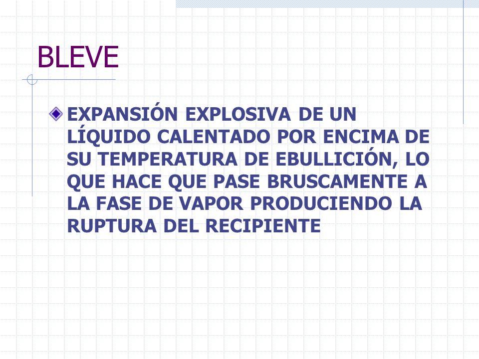 BLEVE EXPANSIÓN EXPLOSIVA DE UN LÍQUIDO CALENTADO POR ENCIMA DE SU TEMPERATURA DE EBULLICIÓN, LO QUE HACE QUE PASE BRUSCAMENTE A LA FASE DE VAPOR PROD