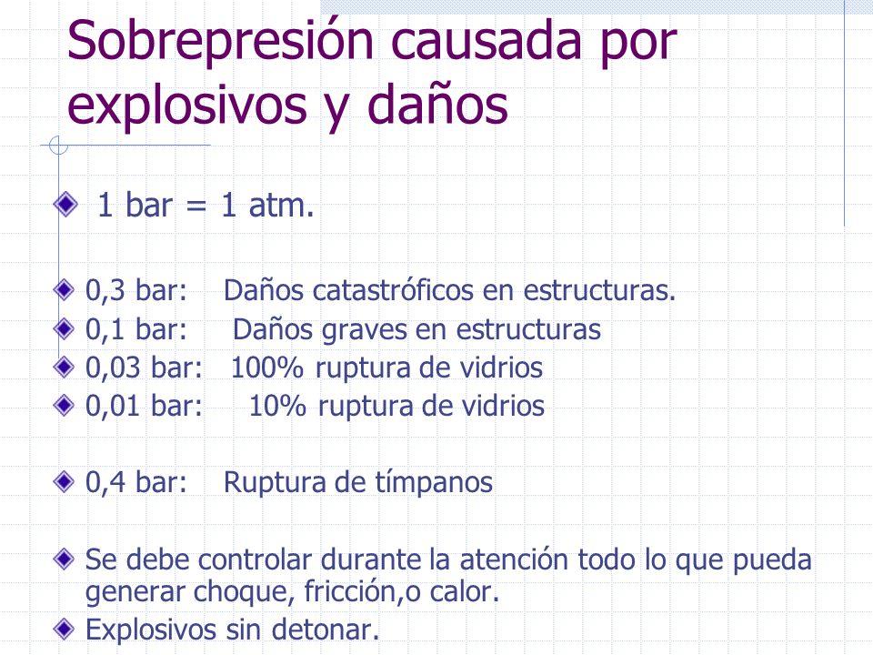 Sobrepresión causada por explosivos y daños 1 bar = 1 atm. 0,3 bar: Daños catastróficos en estructuras. 0,1 bar: Daños graves en estructuras 0,03 bar: