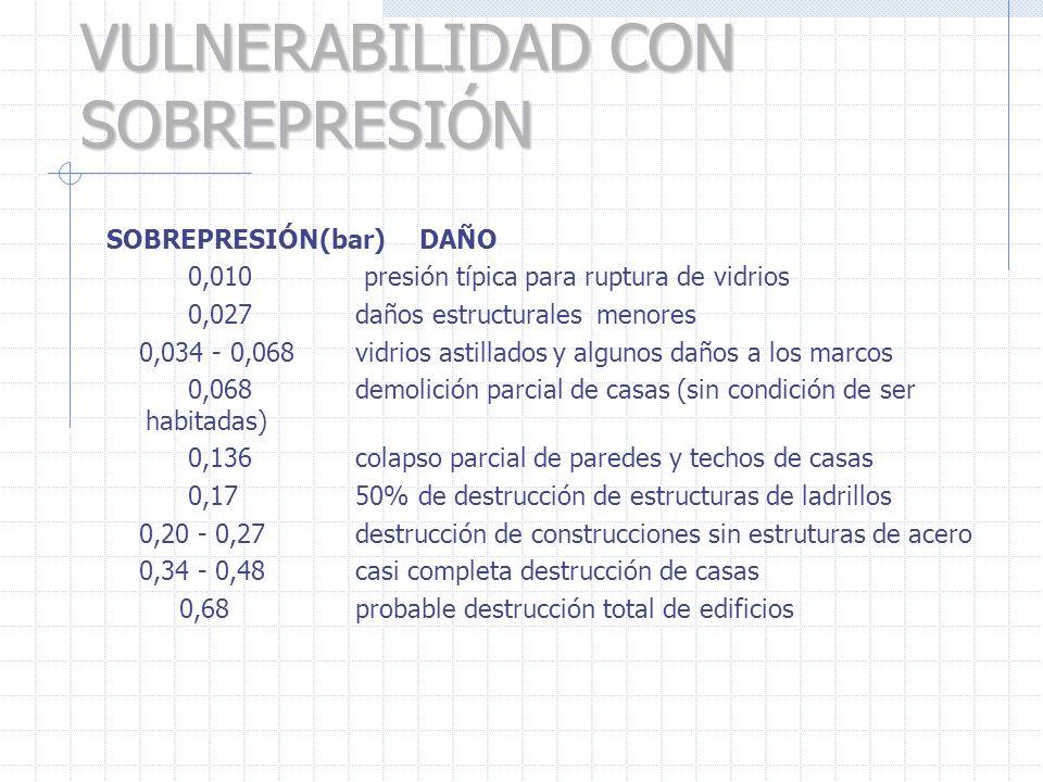 VULNERABILIDAD CON SOBREPRESIÓN SOBREPRESIÓN(bar) DAÑO 0,010 presión típica para ruptura de vidrios 0,027 daños estructurales menores 0,034 - 0,068 vi