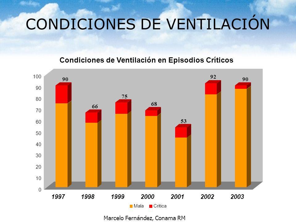 Marcelo Fernández, Conama RM CONDICIONES DE VENTILACIÓN 0 10 20 30 40 50 60 70 80 90 100 1997199819992000200120022003 Condiciones de Ventilación en Ep