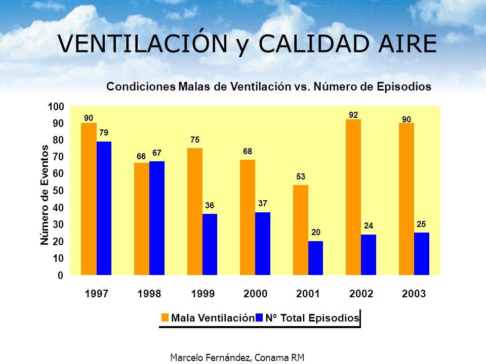 Marcelo Fernández, Conama RM VENTILACIÓN y CALIDAD AIRE Condiciones Malas de Ventilación vs. Número de Episodios 75 68 53 79 67 36 37 20 24 25 92 90 6