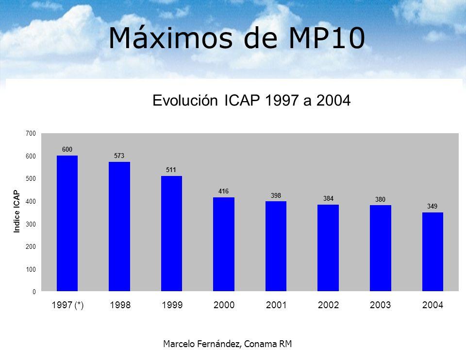 Marcelo Fernández, Conama RM Máximos de MP10 Evolución ICAP 1997 a 2004 600 573 511 416 398 384 380 349 0 100 200 300 400 500 600 700 1997 (*)19981999
