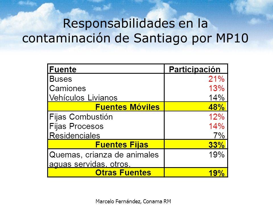 Marcelo Fernández, Conama RM FuenteParticipación Buses21% Camiones13% Vehículos Livianos14% Fuentes Móviles48% Fijas Combustión12% Fijas Procesos14% R