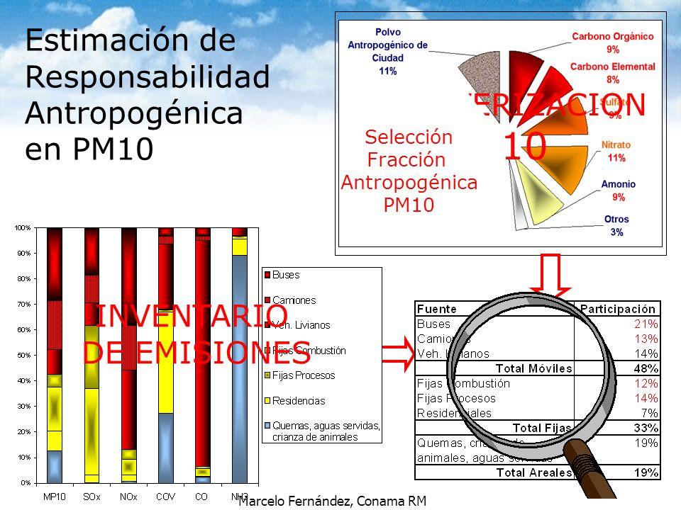 Marcelo Fernández, Conama RM Estimación de Responsabilidad Antropogénica en PM10 INVENTARIO DE EMISIONES CARACTERIZACION PM10 Selección Fracción Antro