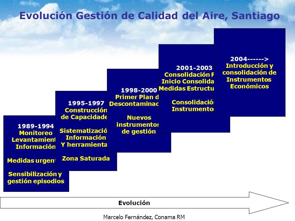 Marcelo Fernández, Conama RM Evolución Gestión de Calidad del Aire, Santiago Evolución 1989-1994 Monitoreo Levantamiento Información Medidas urgentes