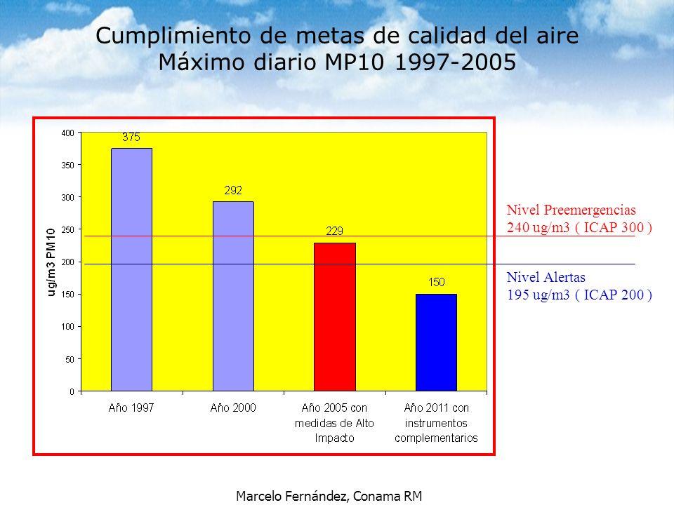 Marcelo Fernández, Conama RM Cumplimiento de metas de calidad del aire Máximo diario MP10 1997-2005 Nivel Preemergencias 240 ug/m3 ( ICAP 300 ) Nivel