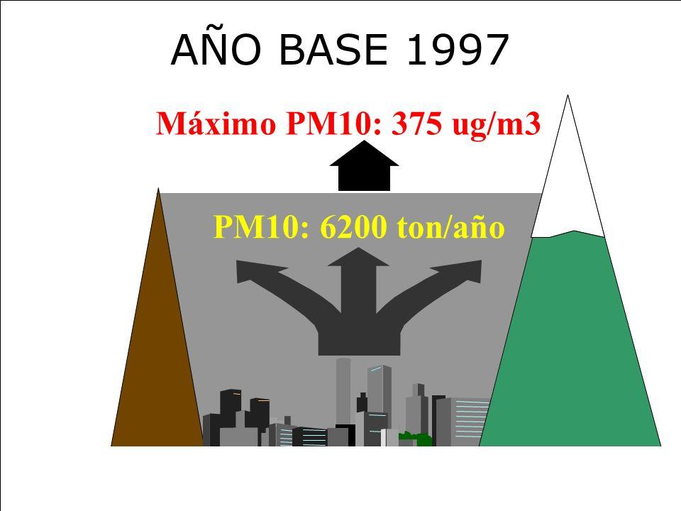 Marcelo Fernández, Conama RM AÑO BASE 1997 Máximo PM10: 375 ug/m3 PM10: 6200 ton/año