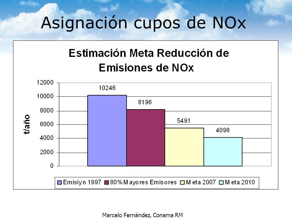 Marcelo Fernández, Conama RM Asignación cupos de NOx