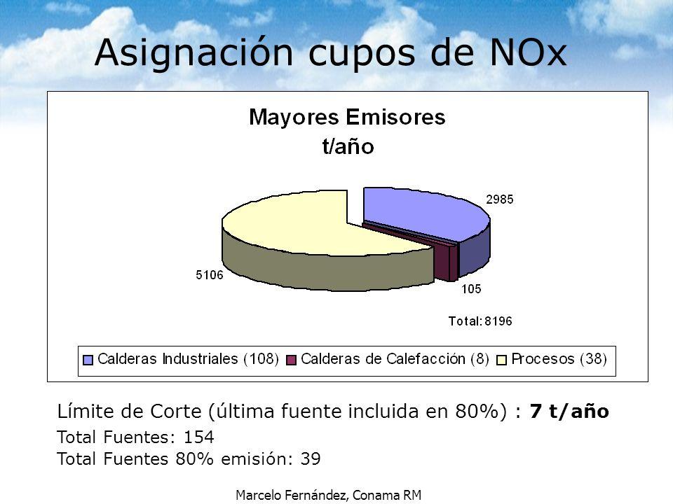Marcelo Fernández, Conama RM Límite de Corte (última fuente incluida en 80%) : 7 t/año Total Fuentes: 154 Total Fuentes 80% emisión: 39 Asignación cup