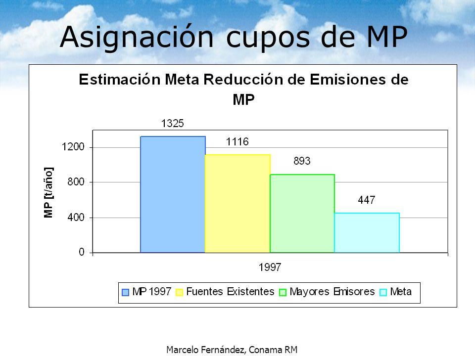 Marcelo Fernández, Conama RM Asignación cupos de MP