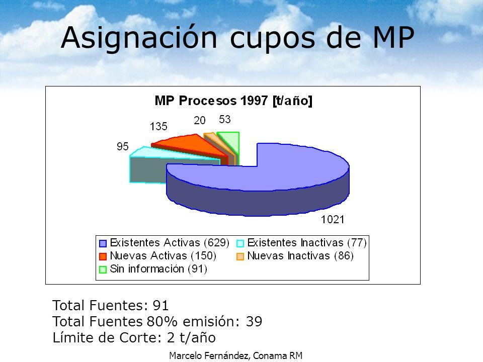 Marcelo Fernández, Conama RM Total Fuentes: 91 Total Fuentes 80% emisión: 39 Límite de Corte: 2 t/año Asignación cupos de MP