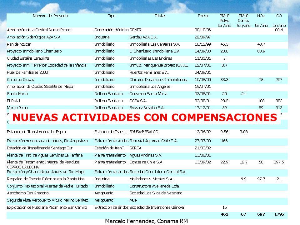 Marcelo Fernández, Conama RM NUEVAS ACTIVIDADES CON COMPENSACIONES