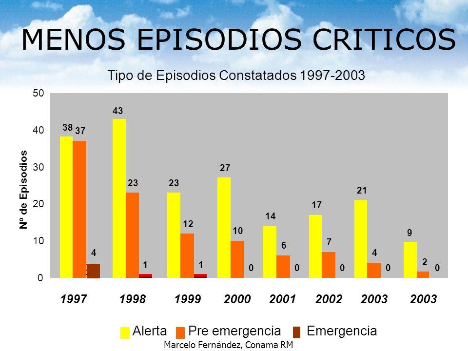 Marcelo Fernández, Conama RM MENOS EPISODIOS CRITICOS Tipo de Episodios Constatados 1997-2003 38 23 27 14 17 21 37 23 12 10 6 7 44 11 0000 43 0 10 20