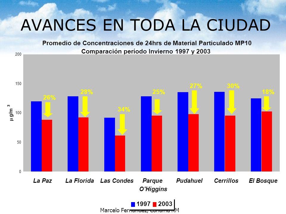 Marcelo Fernández, Conama RM Contexto en la Región Metropolitana Compensación de emisiones de MP en calderas industriales desde 1992 Declaración de Zona Saturada (1996) por MP10, CO, O3 y Latente por NOx Plan de Descontaminación 1998.