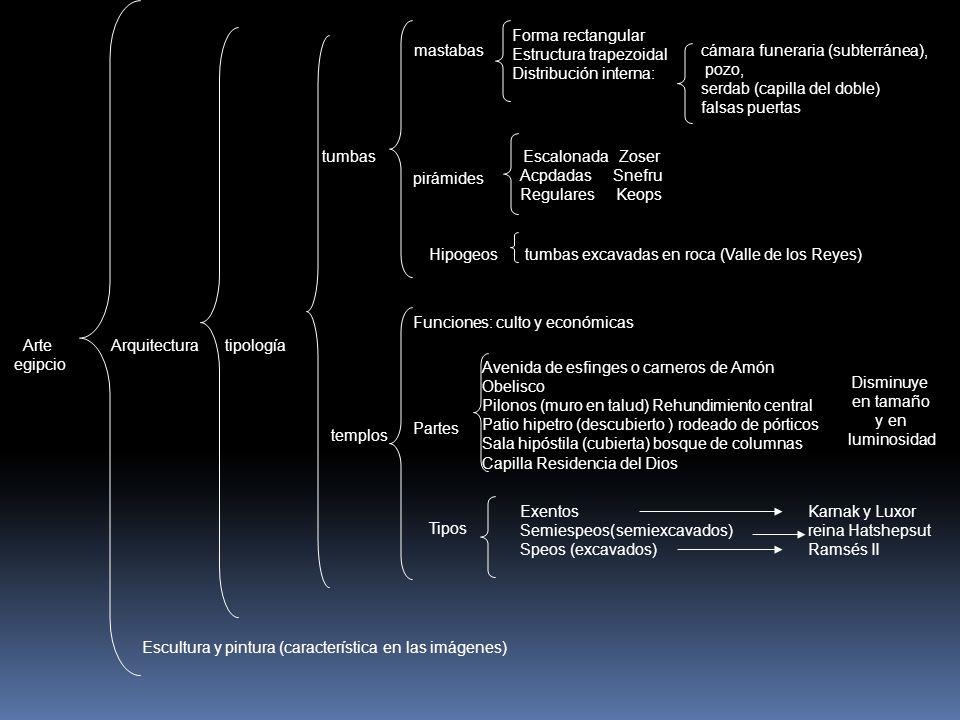 Arte egipcio Arquitecturatipología tumbas mastabas Forma rectangular Estructura trapezoidal Distribución interna: cámara funeraria (subterránea), pozo, serdab (capilla del doble) falsas puertas pirámides EscalonadaZoser AcpdadasSnefru RegularesKeops Hipogeostumbas excavadas en roca (Valle de los Reyes) templos Funciones: culto y económicas Partes Avenida de esfinges o carneros de Amón Obelisco Pilonos (muro en talud) Rehundimiento central Patio hipetro (descubierto ) rodeado de pórticos Sala hipóstila (cubierta) bosque de columnas Capilla Residencia del Dios Disminuye en tamaño y en luminosidad Tipos ExentosKarnak y Luxor Semiespeos(semiexcavados) reina Hatshepsut Speos (excavados)Ramsés II Escultura y pintura (característica en las imágenes)