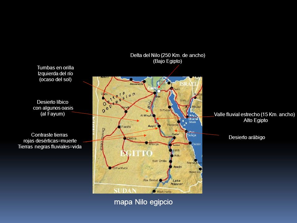 mapa Nilo egipcio Delta del Nilo (250 Km. de ancho) (Bajo Egipto) Valle fluvial estrecho (15 Km. ancho) Alto Egipto Desierto arábigo Desierto líbico c