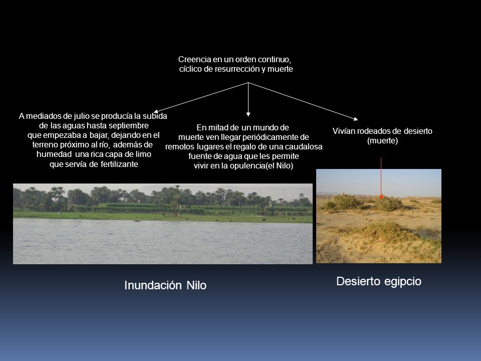 Inundación Nilo A mediados de julio se producía la subida de las aguas hasta septiembre que empezaba a bajar, dejando en el terreno próximo al río, además de humedad una rica capa de limo que servía de fertilizante Creencia en un orden continuo, cíclico de resurrección y muerte Vivían rodeados de desierto (muerte) En mitad de un mundo de muerte ven llegar periódicamente de remotos lugares el regalo de una caudalosa fuente de agua que les permite vivir en la opulencia(el Nilo) Desierto egipcio