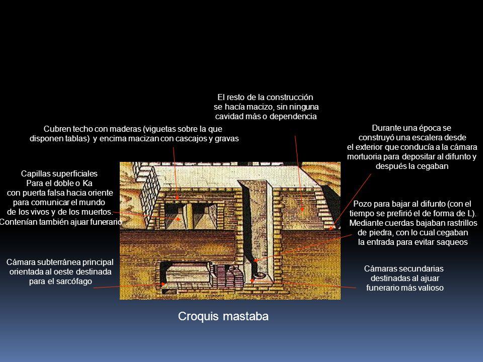 Croquis mastaba Cámara subterránea principal orientada al oeste destinada para el sarcófago Cámaras secundarias destinadas al ajuar funerario más valioso Pozo para bajar al difunto (con el tiempo se prefirió el de forma de L).