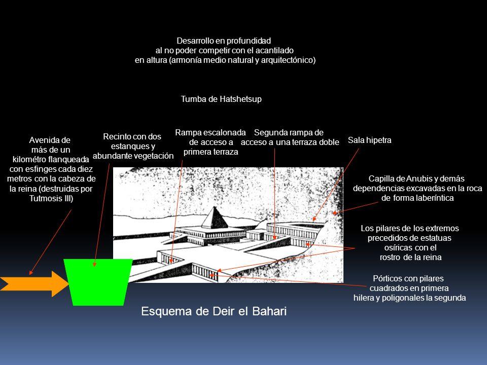 Esquema de Deir eI Bahari Avenida de más de un kilométro flanqueada con esfinges cada diez metros con la cabeza de la reina (destruidas por Tutmosis I