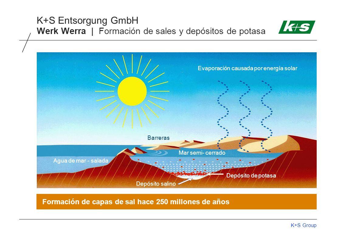 K+S Group K+S Entsorgung GmbH Formación de capas de sal hace 250 millones de años Evaporación causada por energía solar Barreras Depósito salino Depósito de potasa Mar semi- cerrado Agua de mar - salada Werk Werra | Formación de sales y depósitos de potasa