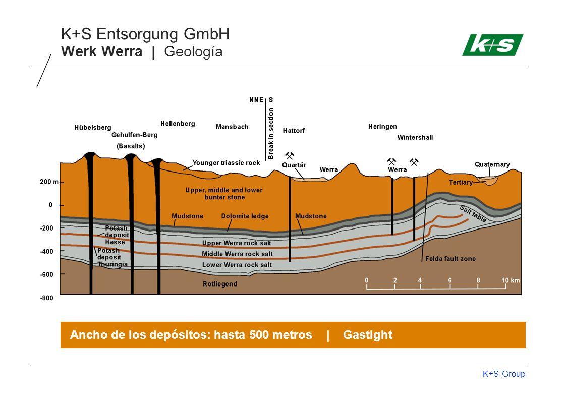 K+S Group K+S Entsorgung GmbH Werk Werra | Geología Ancho de los depósitos: hasta 500 metros | Gastight
