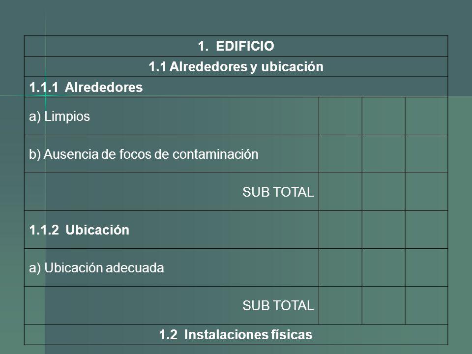 1. EDIFICIO 1.1 Alrededores y ubicación 1.1.1 Alrededores a) Limpios b) Ausencia de focos de contaminación SUB TOTAL 1.1.2 Ubicación a) Ubicación adec