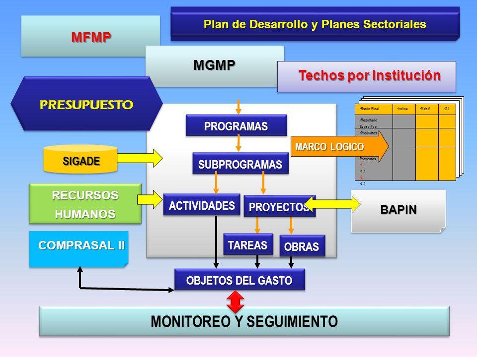Plan de Desarrollo y Planes Sectoriales PROGRAMASPROGRAMAS SUBPROGRAMASSUBPROGRAMAS ACTIVIDADESACTIVIDADES OBJETOS DEL GASTO MFMP MGMP PROYECTOSPROYECTOS Rstdo Final Resultado Específico Productos 1.