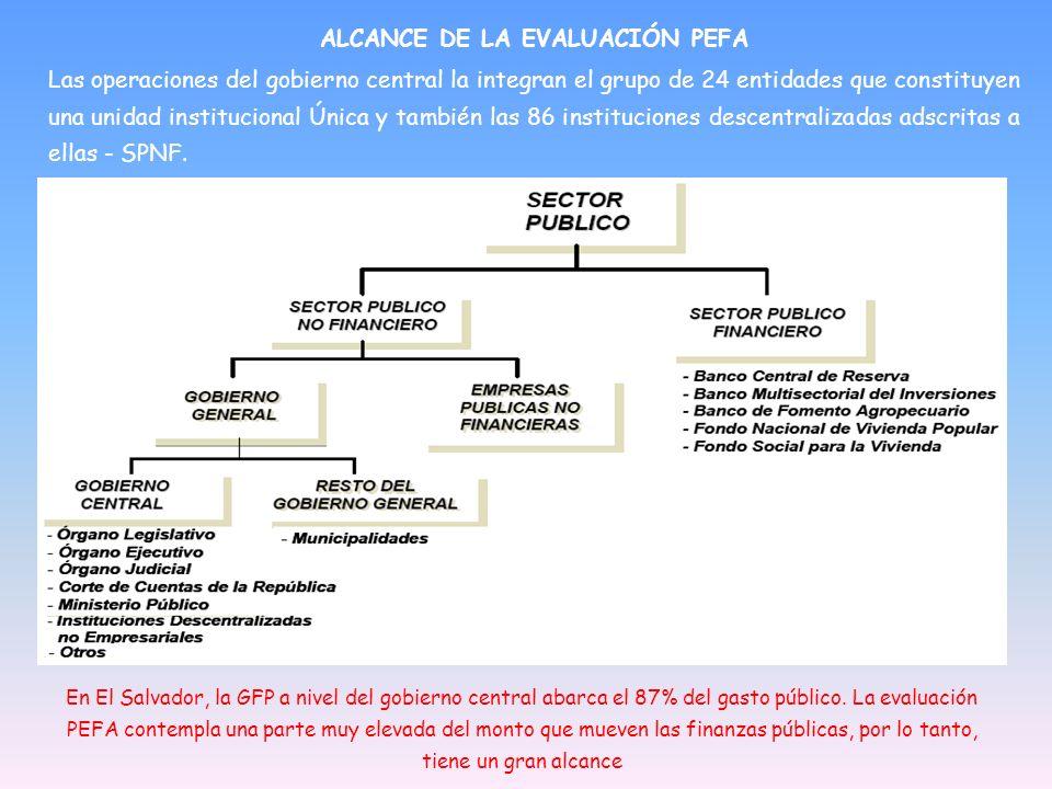En El Salvador, la GFP a nivel del gobierno central abarca el 87% del gasto público. La evaluación PEFA contempla una parte muy elevada del monto que
