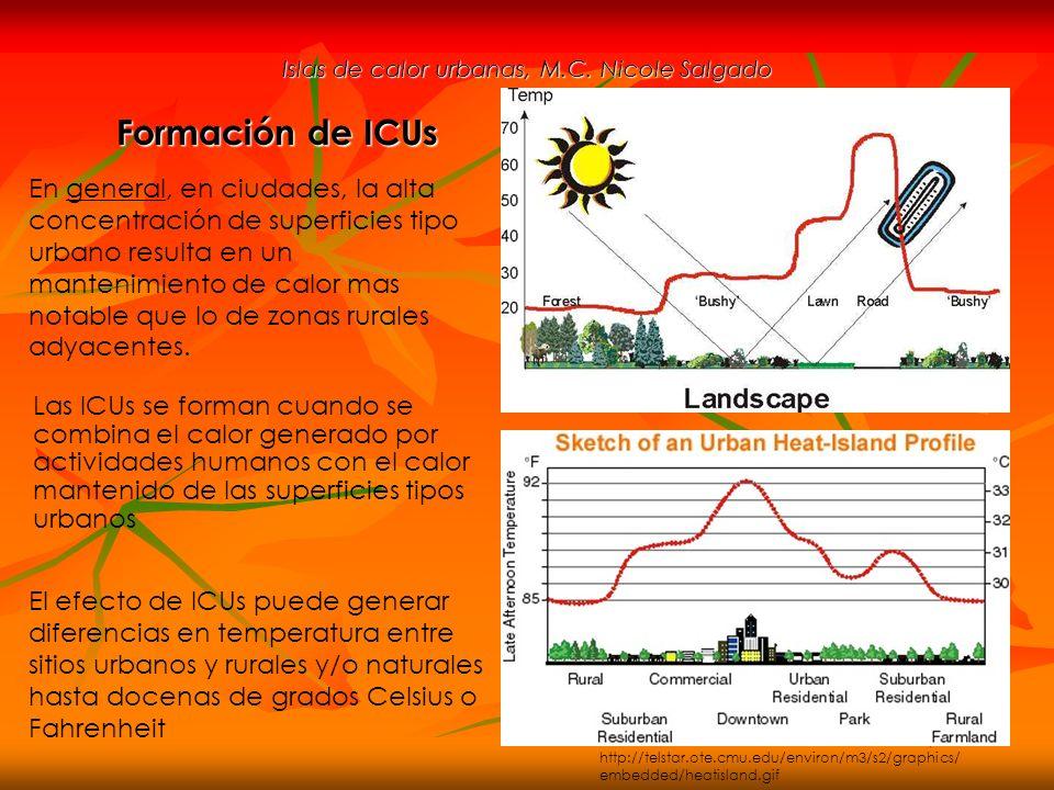 Islas de calor urbanas, M.C. Nicole Salgado Las ICUs se forman cuando se combina el calor generado por actividades humanos con el calor mantenido de l