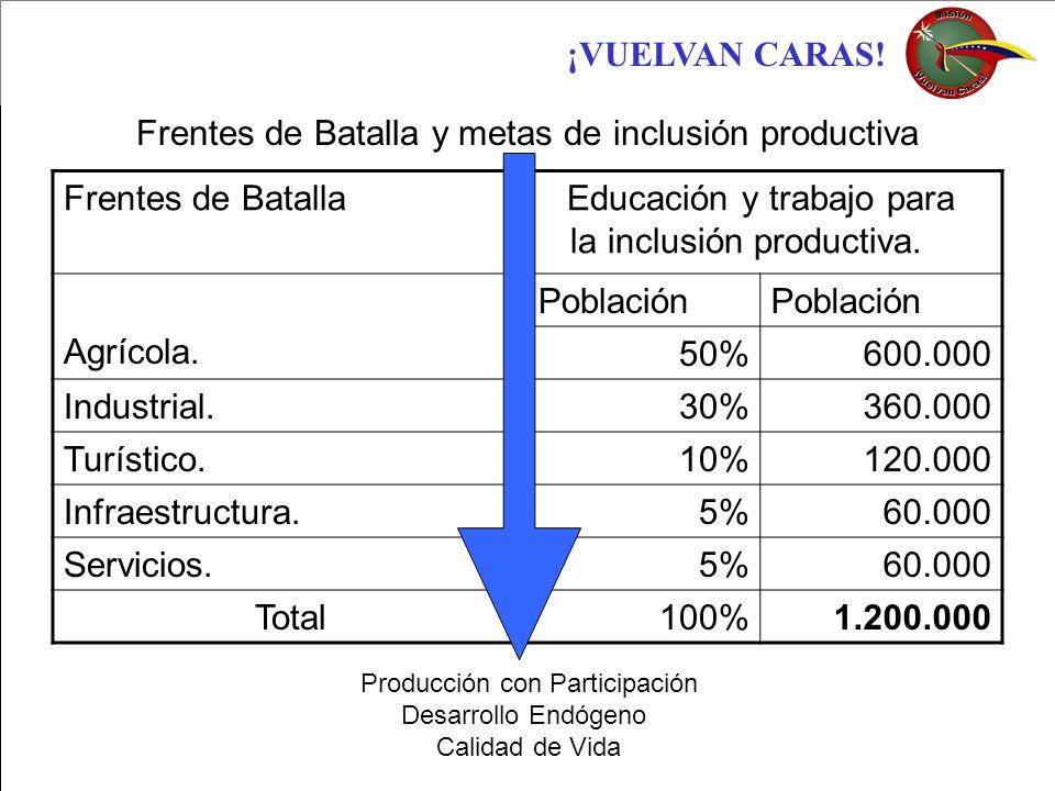 ¡VUELVAN CARAS! Frentes de Batalla y metas de inclusión productiva Frentes de Batalla Educación y trabajo para la inclusión productiva. Agrícola. Pobl