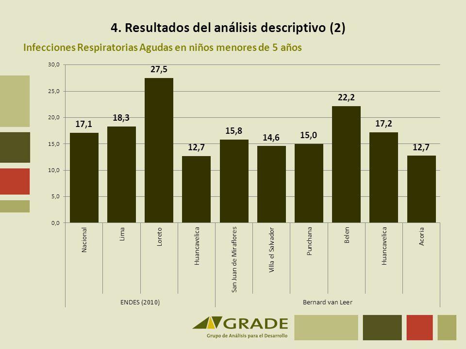 Infecciones Respiratorias Agudas en niños menores de 5 años 4. Resultados del análisis descriptivo (2)