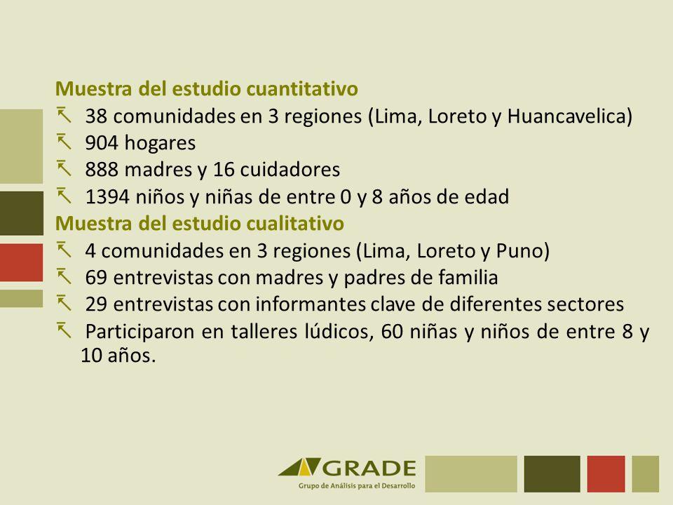 Muestra del estudio cuantitativo 38 comunidades en 3 regiones (Lima, Loreto y Huancavelica) 904 hogares 888 madres y 16 cuidadores 1394 niños y niñas