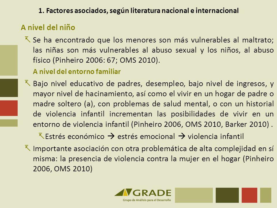 1. Factores asociados, según literatura nacional e internacional A nivel del niño Se ha encontrado que los menores son más vulnerables al maltrato; la