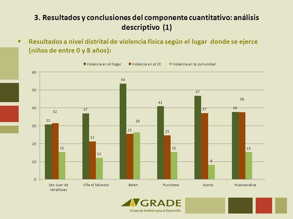 3. Resultados y conclusiones del componente cuantitativo: análisis descriptivo (1) Resultados a nivel distrital de violencia física según el lugar don