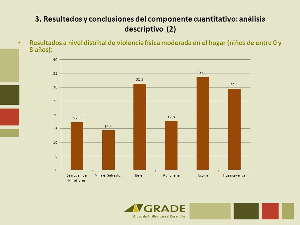 3. Resultados y conclusiones del componente cuantitativo: análisis descriptivo (2) Resultados a nivel distrital de violencia física moderada en el hog
