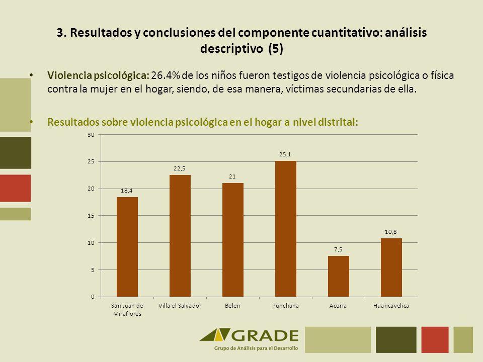3. Resultados y conclusiones del componente cuantitativo: análisis descriptivo (5) Violencia psicológica: 26.4% de los niños fueron testigos de violen