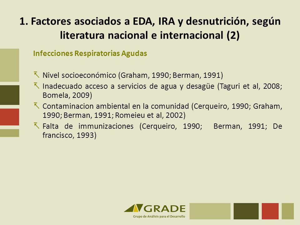 1. Factores asociados a EDA, IRA y desnutrición, según literatura nacional e internacional (2) Infecciones Respiratorias Agudas Nivel socioeconómico (