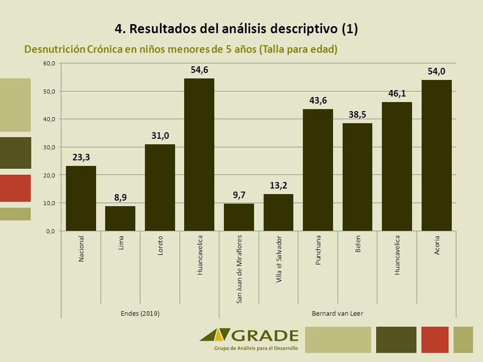 Desnutrición Crónica en niños menores de 5 años (Talla para edad) 4. Resultados del análisis descriptivo (1)